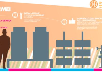 B.LAB design a Fieragricola 2020 per Irrigazione Veneta